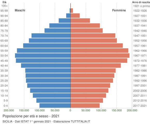 Grafico Popolazione per età e sesso Sicilia