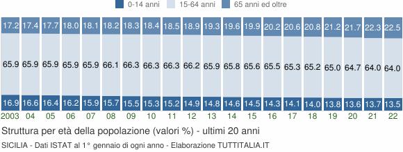 Grafico struttura della popolazione Sicilia
