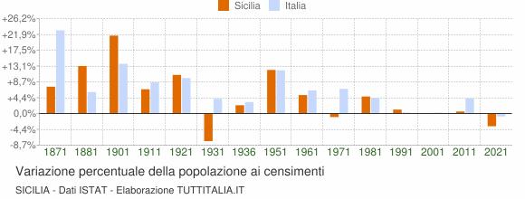 Grafico variazione percentuale della popolazione Sicilia