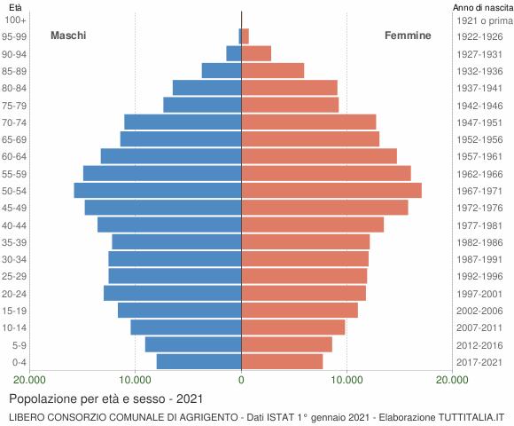 Grafico Popolazione per età e sesso Libero Consorzio Comunale di Agrigento