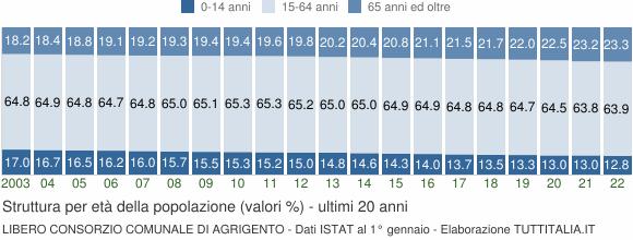 Grafico struttura della popolazione Libero Consorzio Comunale di Agrigento