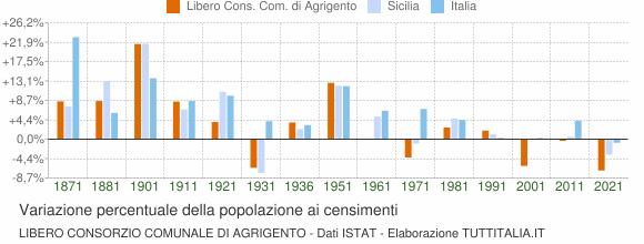 Grafico variazione percentuale della popolazione Libero Consorzio Comunale di Agrigento