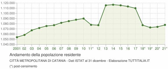 Andamento popolazione Città Metropolitana di Catania