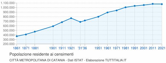 Grafico andamento storico popolazione Città Metropolitana di Catania