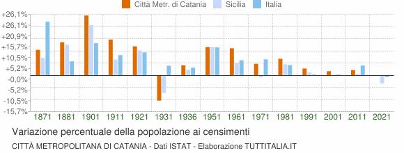 Grafico variazione percentuale della popolazione Città Metropolitana di Catania