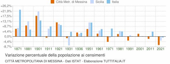 Grafico variazione percentuale della popolazione Città Metropolitana di Messina