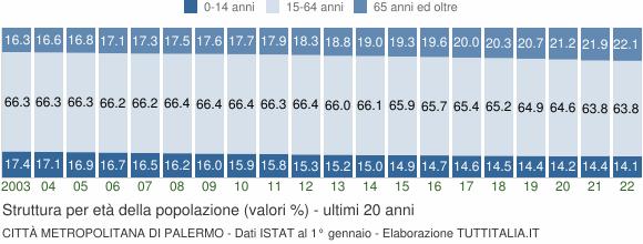 Grafico struttura della popolazione Città Metropolitana di Palermo