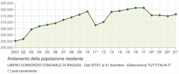 Andamento popolazione Libero Consorzio Comunale di Ragusa