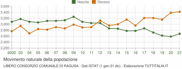 Grafico movimento naturale della popolazione Libero Consorzio Comunale di Ragusa