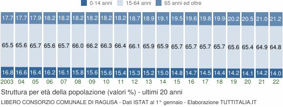 Grafico struttura della popolazione Libero Consorzio Comunale di Ragusa