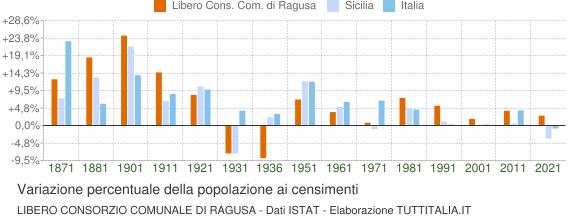 Grafico variazione percentuale della popolazione Libero Consorzio Comunale di Ragusa