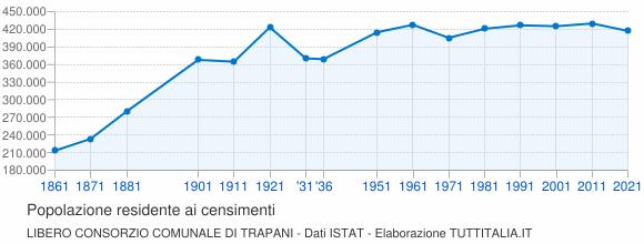 Grafico andamento storico popolazione Libero Consorzio Comunale di Trapani