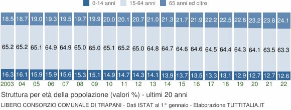 Grafico struttura della popolazione Libero Consorzio Comunale di Trapani