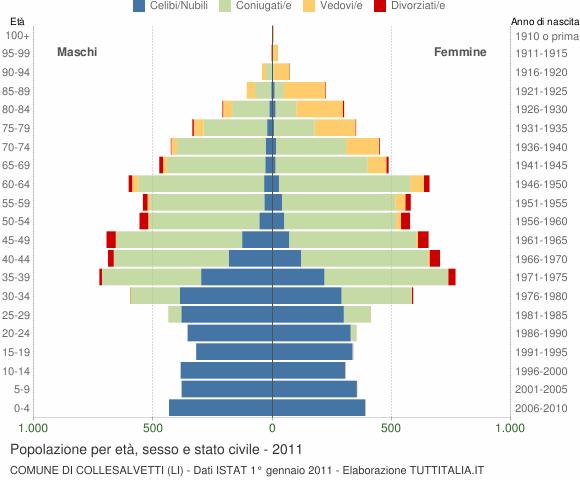 Grafico Popolazione per età, sesso e stato civile Comune di Collesalvetti (LI)
