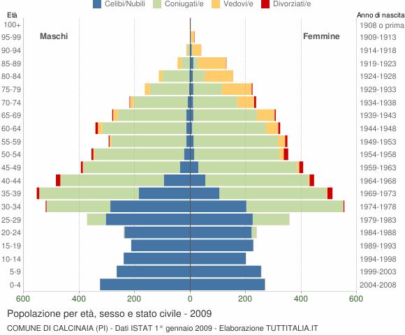 Grafico Popolazione per età, sesso e stato civile Comune di Calcinaia (PI)