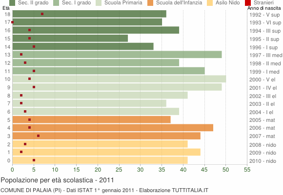Grafico Popolazione in età scolastica - Palaia 2011
