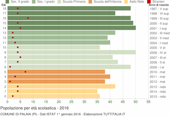 Grafico Popolazione in età scolastica - Palaia 2016