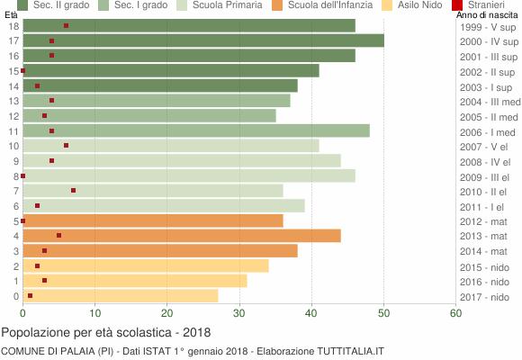 Grafico Popolazione in età scolastica - Palaia 2018