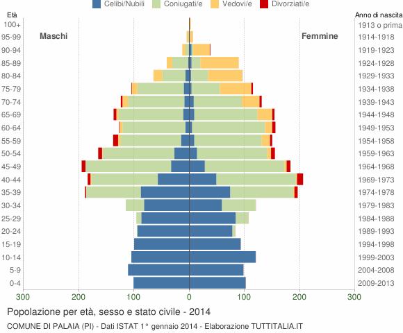 Grafico Popolazione per età, sesso e stato civile Comune di Palaia (PI)