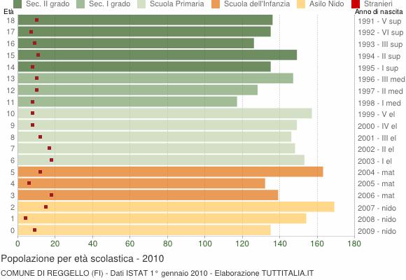 Grafico Popolazione in età scolastica - Reggello 2010