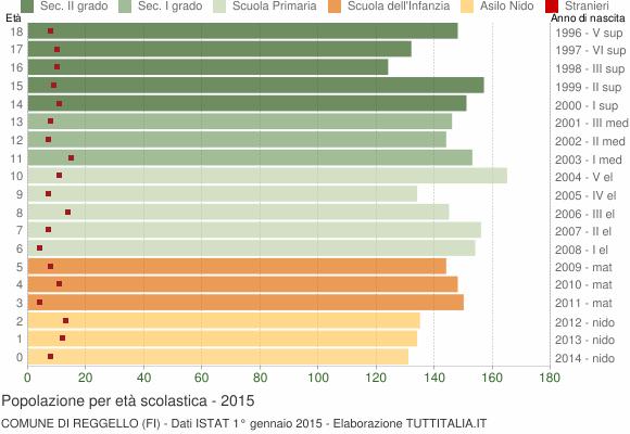 Grafico Popolazione in età scolastica - Reggello 2015