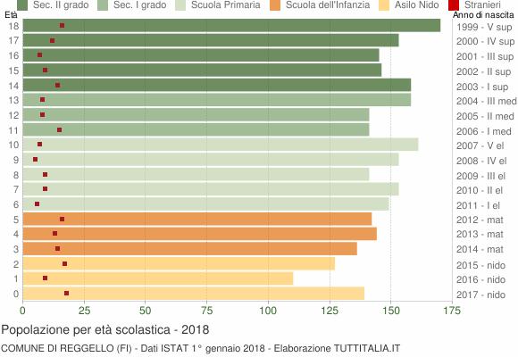 Grafico Popolazione in età scolastica - Reggello 2018