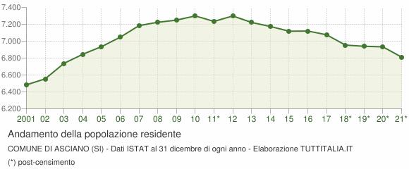 Andamento popolazione Comune di Asciano (SI)