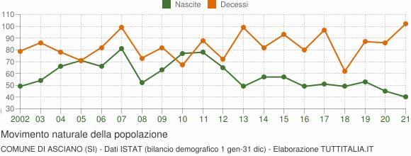Grafico movimento naturale della popolazione Comune di Asciano (SI)