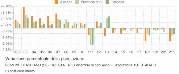 Variazione percentuale della popolazione Comune di Asciano (SI)