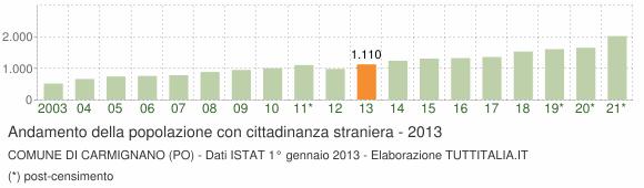 Grafico andamento popolazione stranieri Comune di Carmignano (PO)
