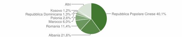 Grafico cittadinanza stranieri - Carmignano 2013