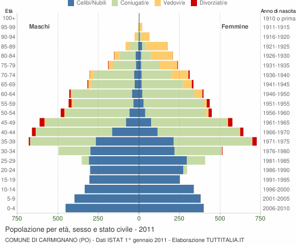 Grafico Popolazione per età, sesso e stato civile Comune di Carmignano (PO)