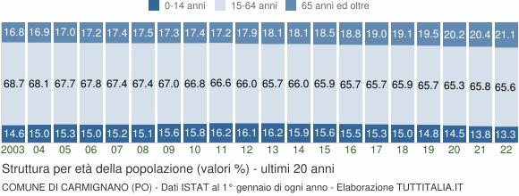Grafico struttura della popolazione Comune di Carmignano (PO)