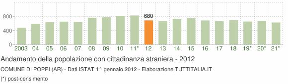 Grafico andamento popolazione stranieri Comune di Poppi (AR)