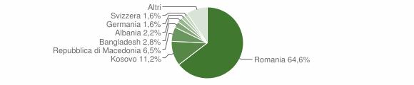 Grafico cittadinanza stranieri - Poppi 2012