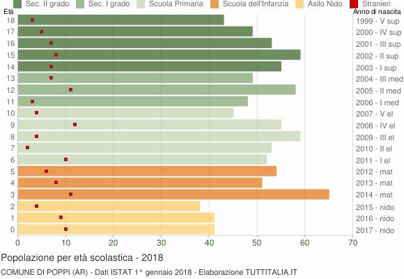 Grafico Popolazione in età scolastica - Poppi 2018