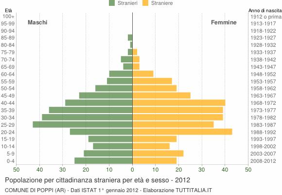 Grafico cittadini stranieri - Poppi 2012