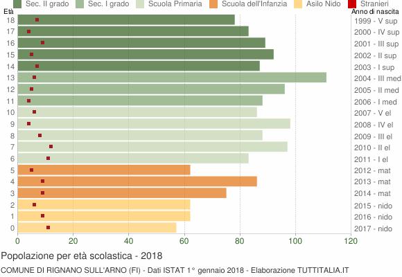 Grafico Popolazione in età scolastica - Rignano sull'Arno 2018