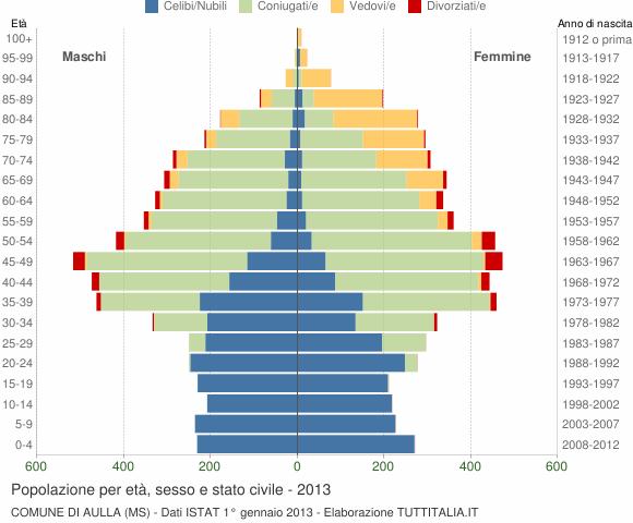 Grafico Popolazione per età, sesso e stato civile Comune di Aulla (MS)