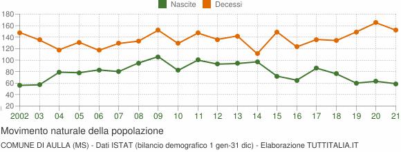 Grafico movimento naturale della popolazione Comune di Aulla (MS)