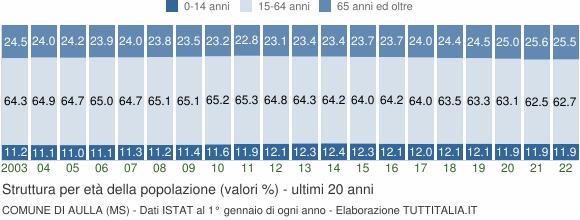 Grafico struttura della popolazione Comune di Aulla (MS)