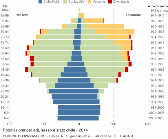 Grafico Popolazione per età, sesso e stato civile Comune di Fivizzano (MS)