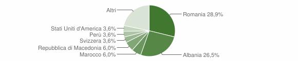 Grafico cittadinanza stranieri - San Godenzo 2017