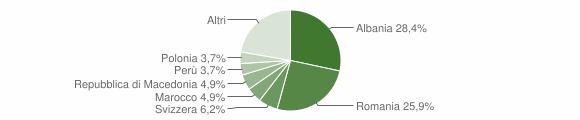 Grafico cittadinanza stranieri - San Godenzo 2018