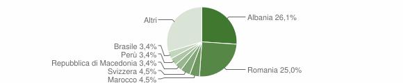 Grafico cittadinanza stranieri - San Godenzo 2019