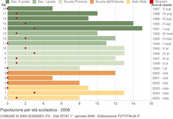 Grafico Popolazione in età scolastica - San Godenzo 2006
