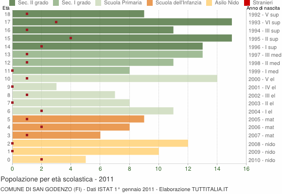 Grafico Popolazione in età scolastica - San Godenzo 2011
