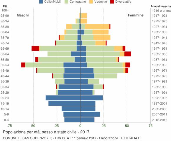 Grafico Popolazione per età, sesso e stato civile Comune di San Godenzo (FI)