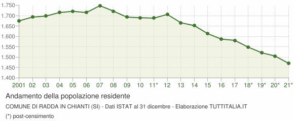 Andamento popolazione Comune di Radda in Chianti (SI)