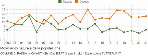 Grafico movimento naturale della popolazione Comune di Radda in Chianti (SI)